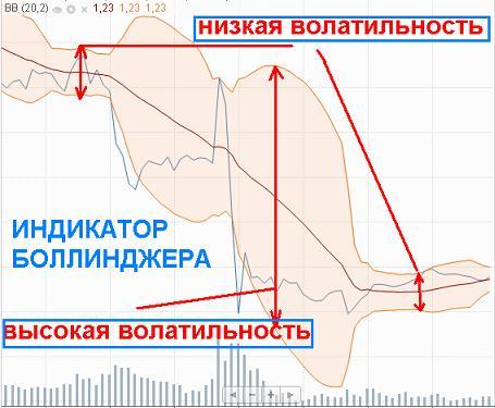 Пример волатильности индикатор Боллинджера
