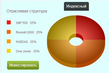 индексный фонд альпари