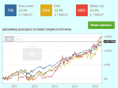 индексный фонд форекс клаб