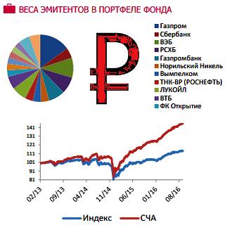 Евробонды рубль