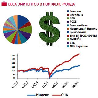 Евробонды доллар